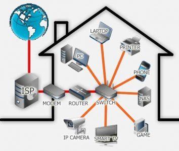 Netwerk at home
